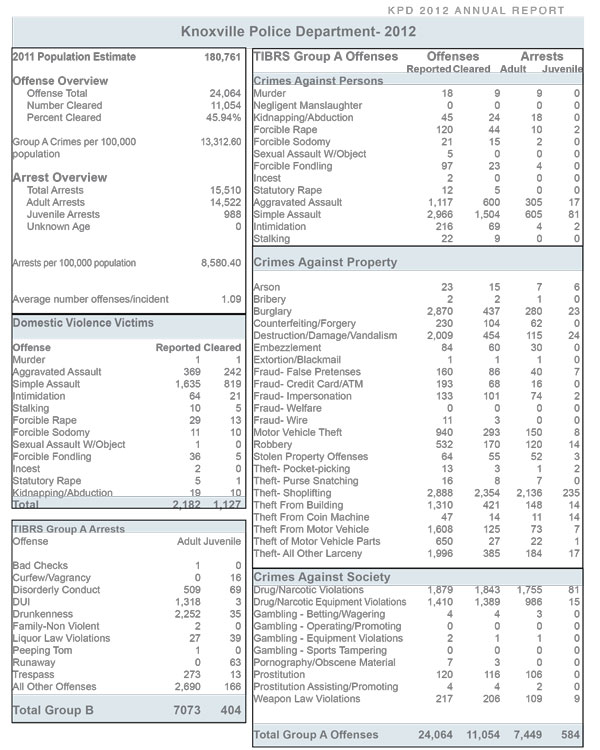 KPD_Annual_Report_page-5