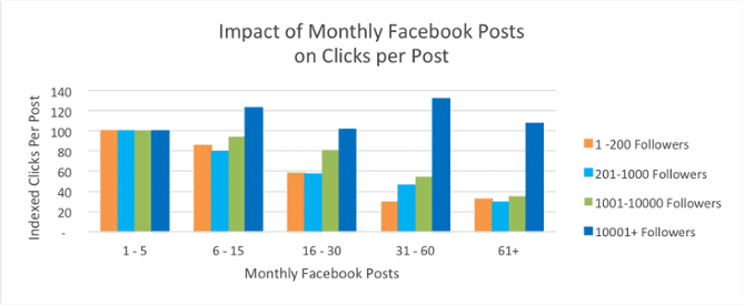 Facebook Marketing Tips - Post frequency graphic
