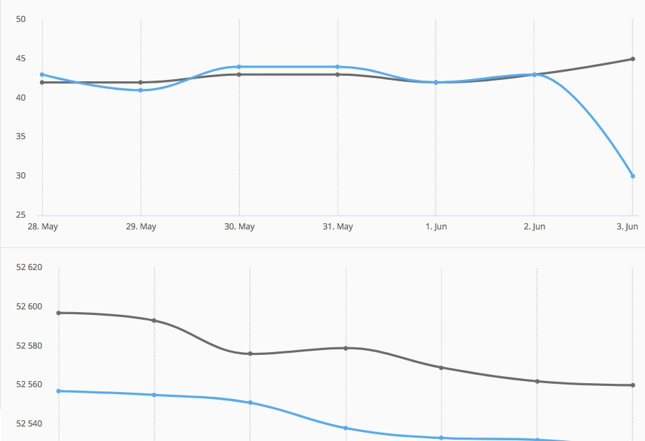 hootsuite-metrics-social