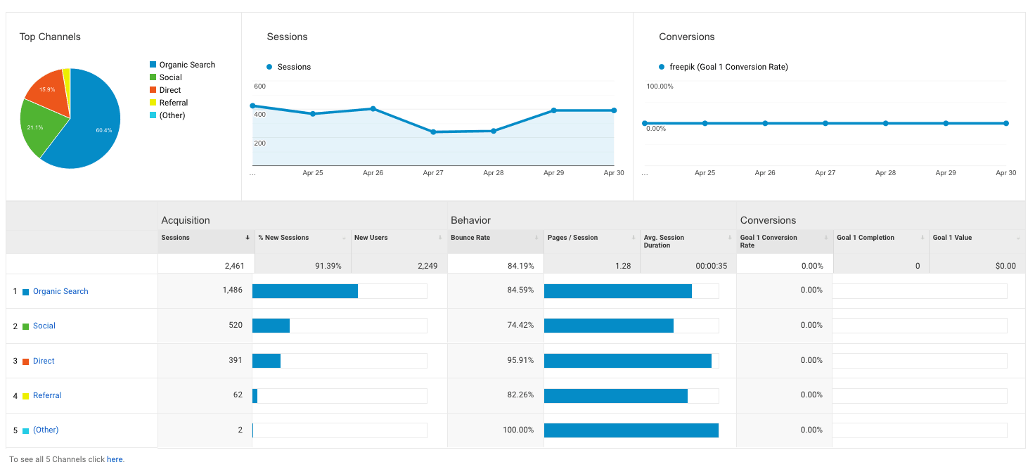 traffic-sources-in-Google-Analytics